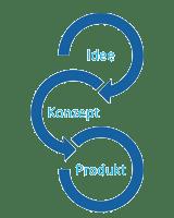 Phasen der Produktentwicklung